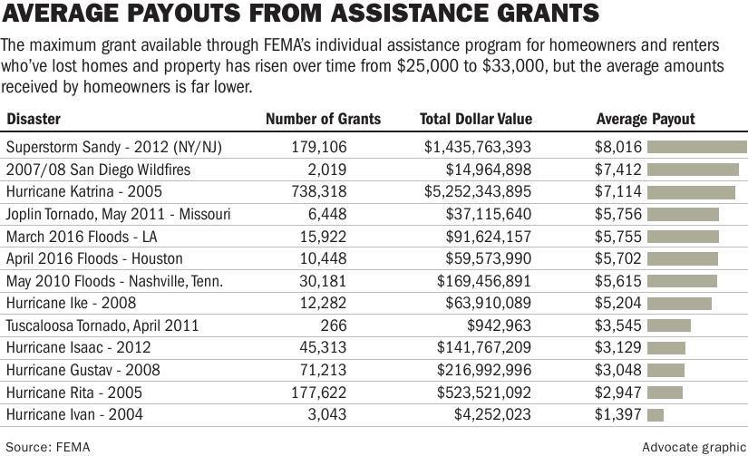 FEMA payouts